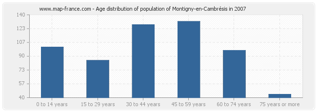 Age distribution of population of Montigny-en-Cambrésis in 2007