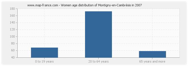 Women age distribution of Montigny-en-Cambrésis in 2007