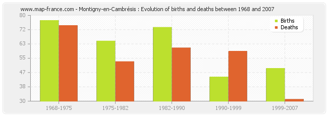 Montigny-en-Cambrésis : Evolution of births and deaths between 1968 and 2007