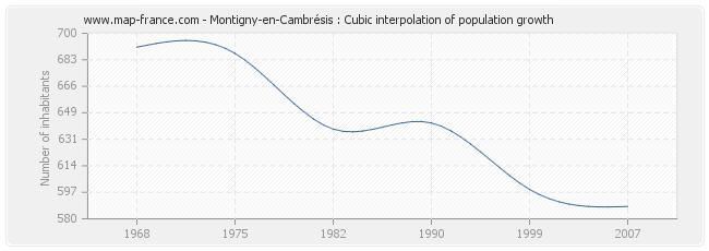 Montigny-en-Cambrésis : Cubic interpolation of population growth