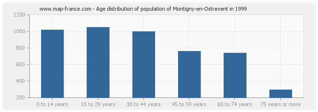 Age distribution of population of Montigny-en-Ostrevent in 1999