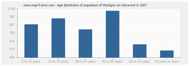 Age distribution of population of Montigny-en-Ostrevent in 2007