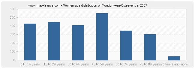 Women age distribution of Montigny-en-Ostrevent in 2007