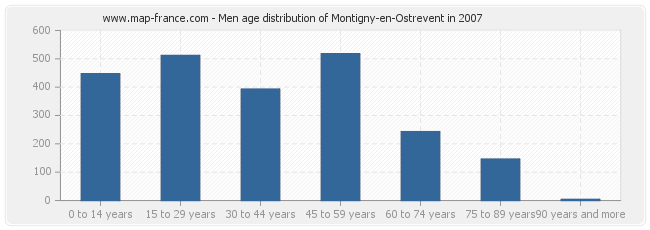 Men age distribution of Montigny-en-Ostrevent in 2007