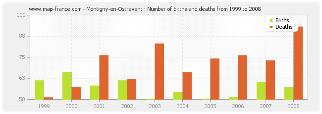 Montigny-en-Ostrevent : Number of births and deaths from 1999 to 2008