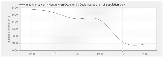 Montigny-en-Ostrevent : Cubic interpolation of population growth