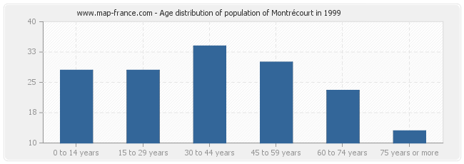 Age distribution of population of Montrécourt in 1999