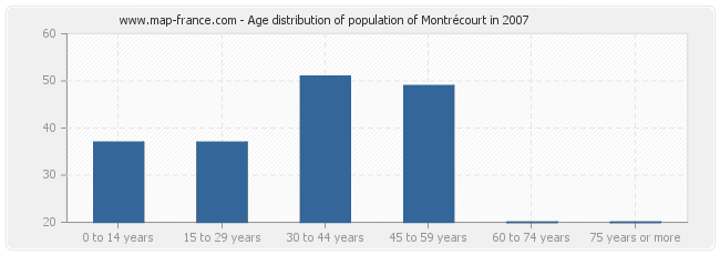 Age distribution of population of Montrécourt in 2007