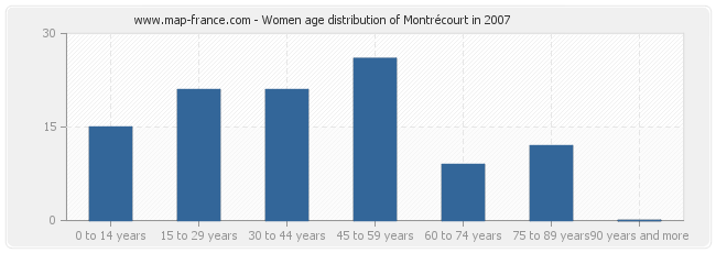 Women age distribution of Montrécourt in 2007