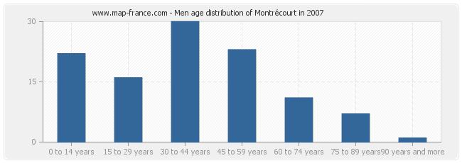 Men age distribution of Montrécourt in 2007
