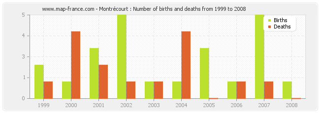 Montrécourt : Number of births and deaths from 1999 to 2008