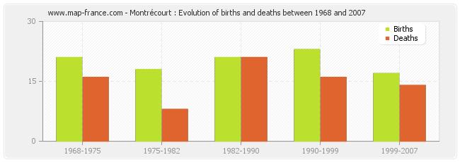 Montrécourt : Evolution of births and deaths between 1968 and 2007