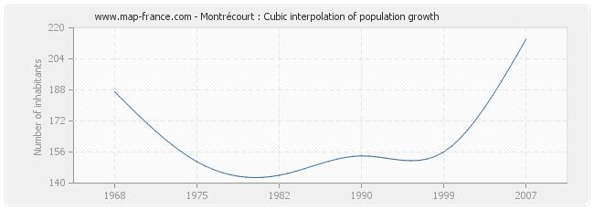 Montrécourt : Cubic interpolation of population growth