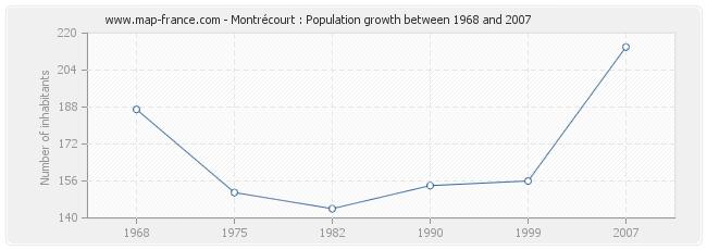 Population Montrécourt