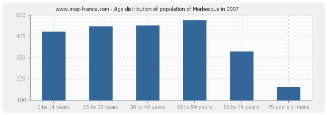 Age distribution of population of Morbecque in 2007