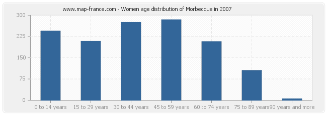 Women age distribution of Morbecque in 2007