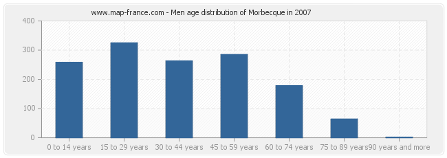 Men age distribution of Morbecque in 2007