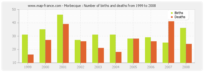 Morbecque : Number of births and deaths from 1999 to 2008
