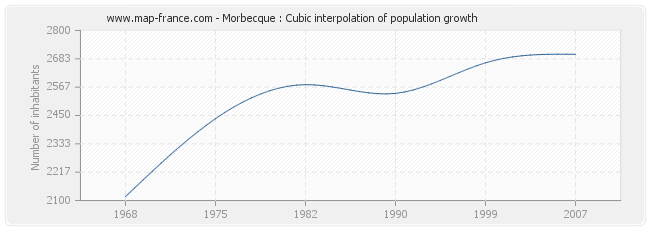 Morbecque : Cubic interpolation of population growth