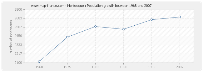 Population Morbecque
