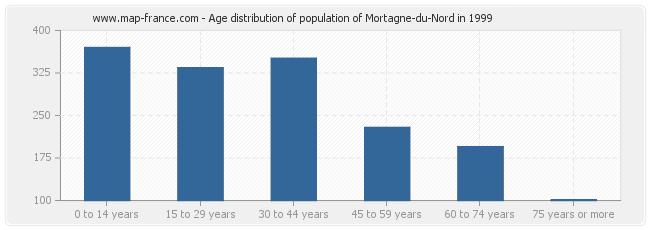 Age distribution of population of Mortagne-du-Nord in 1999