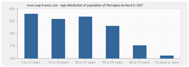 Age distribution of population of Mortagne-du-Nord in 2007
