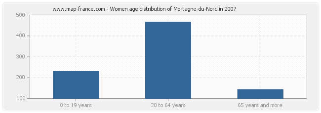 Women age distribution of Mortagne-du-Nord in 2007