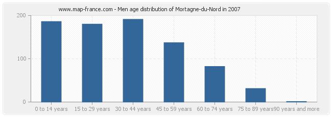 Men age distribution of Mortagne-du-Nord in 2007