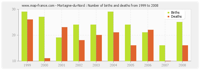 Mortagne-du-Nord : Number of births and deaths from 1999 to 2008