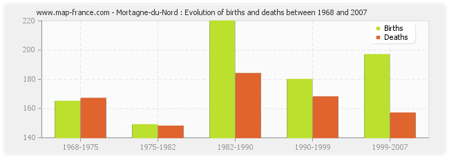 Mortagne-du-Nord : Evolution of births and deaths between 1968 and 2007