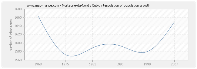 Mortagne-du-Nord : Cubic interpolation of population growth