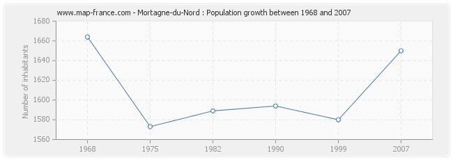 Population Mortagne-du-Nord