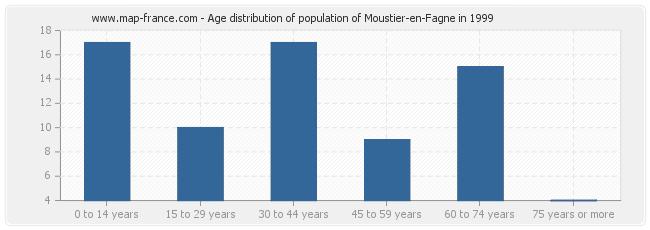 Age distribution of population of Moustier-en-Fagne in 1999