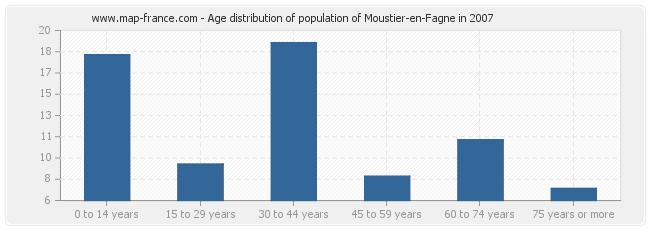 Age distribution of population of Moustier-en-Fagne in 2007