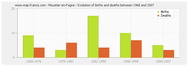 Moustier-en-Fagne : Evolution of births and deaths between 1968 and 2007