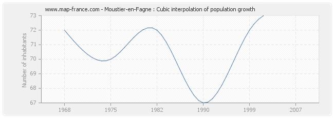 Moustier-en-Fagne : Cubic interpolation of population growth
