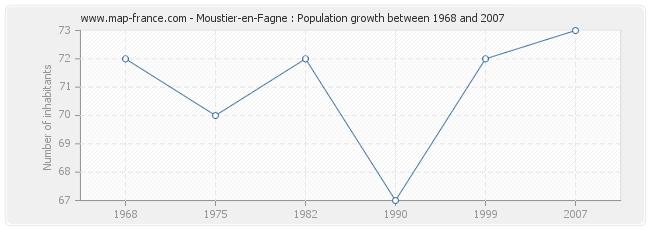 Population Moustier-en-Fagne