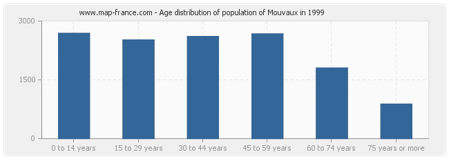 Age distribution of population of Mouvaux in 1999