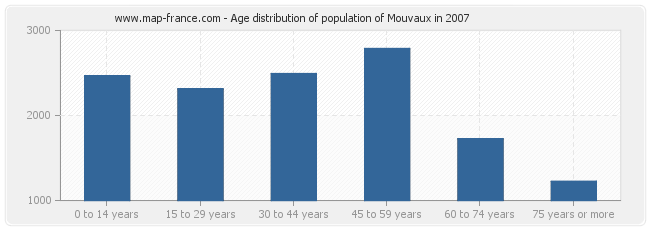 Age distribution of population of Mouvaux in 2007