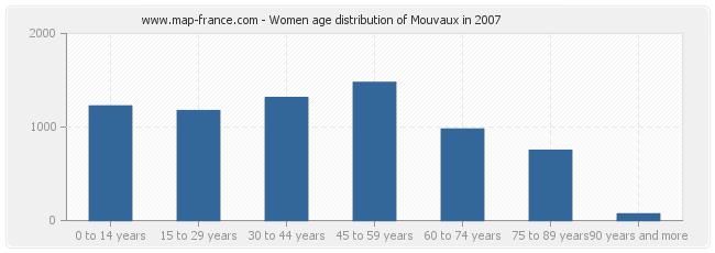 Women age distribution of Mouvaux in 2007