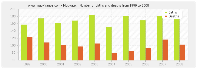 Mouvaux : Number of births and deaths from 1999 to 2008