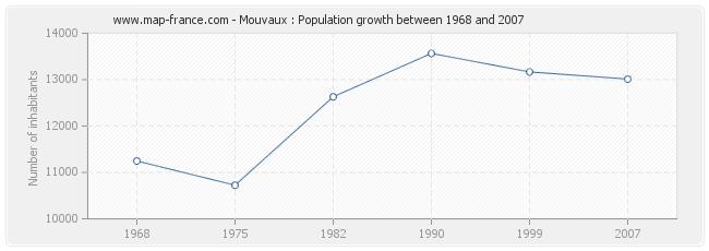 Population Mouvaux