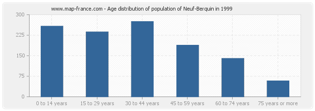 Age distribution of population of Neuf-Berquin in 1999