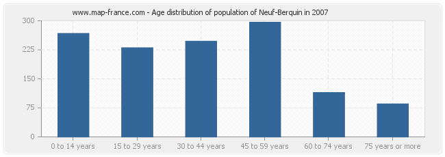 Age distribution of population of Neuf-Berquin in 2007