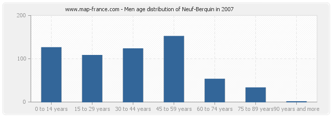 Men age distribution of Neuf-Berquin in 2007