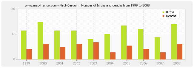 Neuf-Berquin : Number of births and deaths from 1999 to 2008