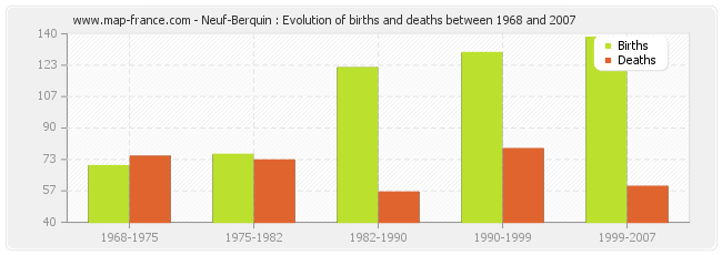 Neuf-Berquin : Evolution of births and deaths between 1968 and 2007