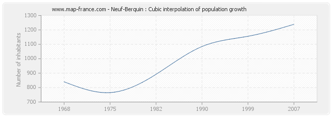 Neuf-Berquin : Cubic interpolation of population growth