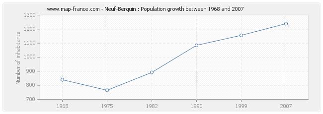 Population Neuf-Berquin