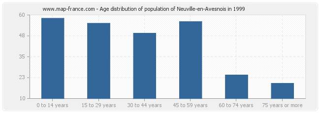 Age distribution of population of Neuville-en-Avesnois in 1999